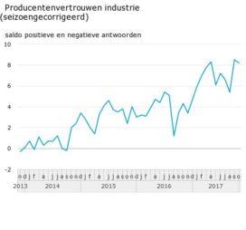 Producentenvertrouwen verandert nauwelijks