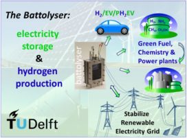 Proton Ventures en TU Delft bundelen krachten in Battolyser